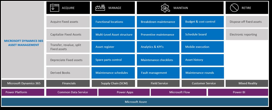 Dynamics 365 for Supply Chain Management Asset management